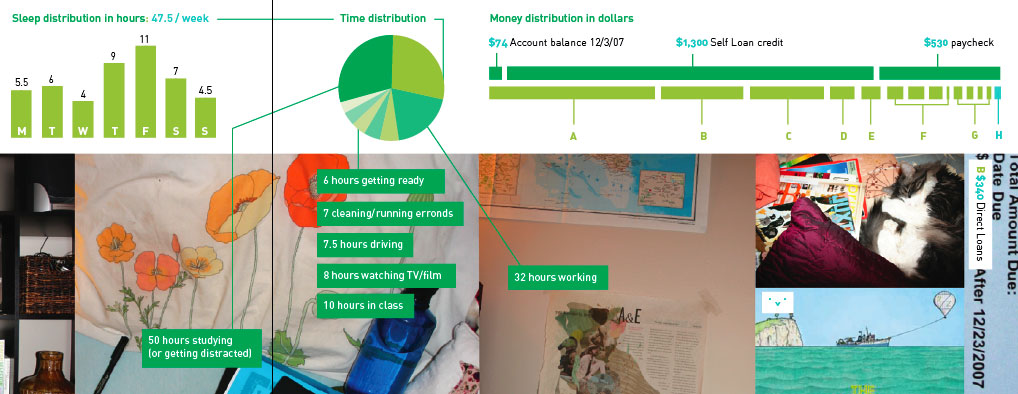 hour and dollar distribution